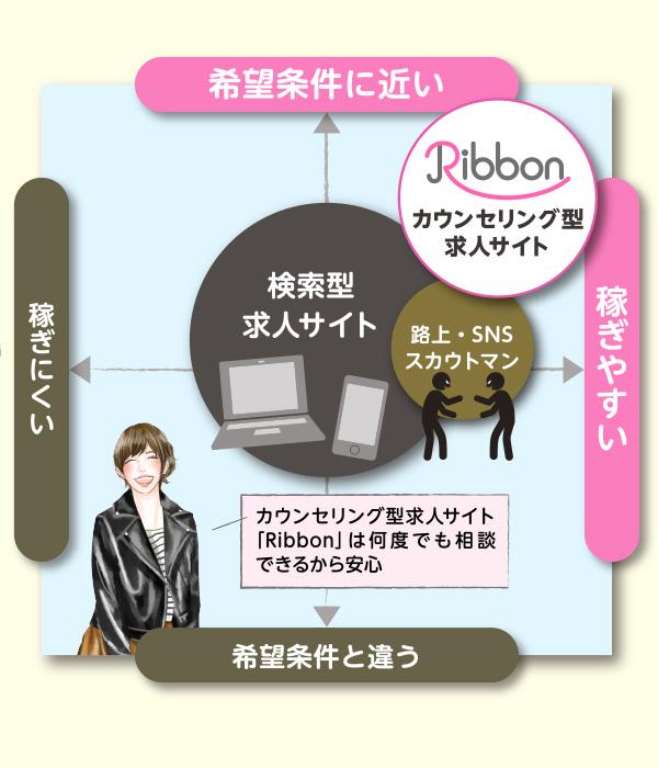 カウンセリング型求人サイト Ribbon