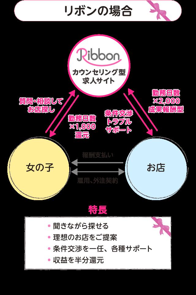 リボンの場合 カウンセリング型求人サイト Ribbon